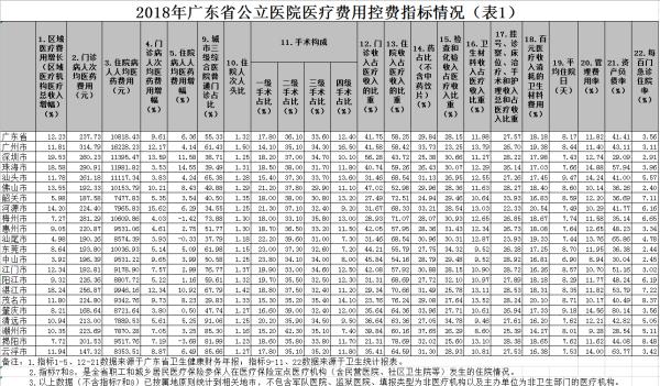 2018年广东省公立医院医疗费用控费指标情况(表1).png