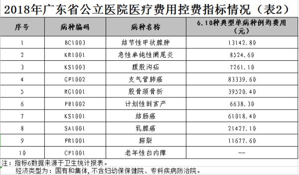 2018年广东省公立医院医疗费用控费指标情况(表2).png
