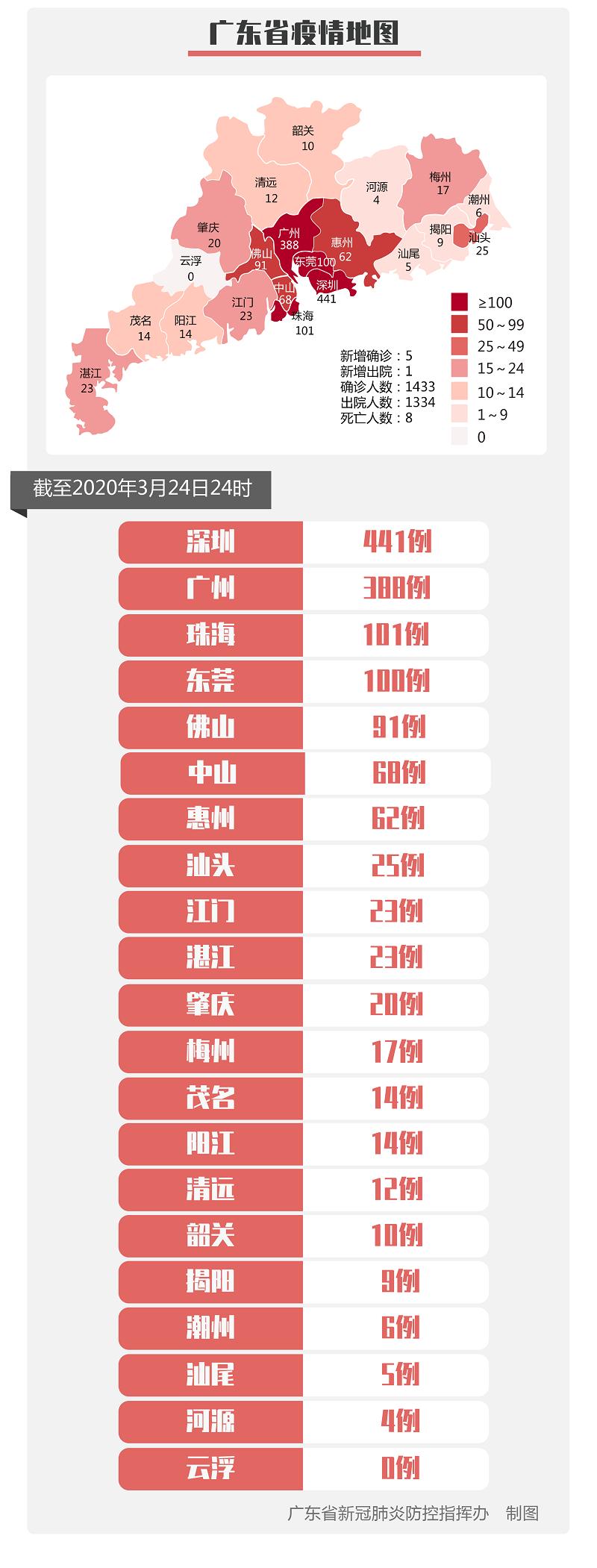 3月24日广东新型冠状病毒感染肺炎疫情 新增确诊5例 累计1433例