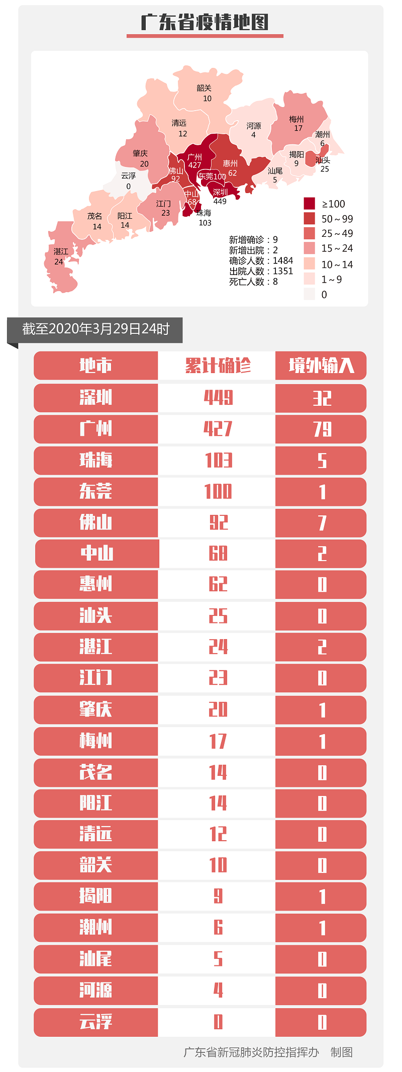 3月29日广东新型冠状病毒感染肺炎疫情 新增确诊9例 累计1484例